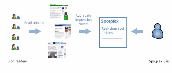 spotplex-how-it-works.jpg